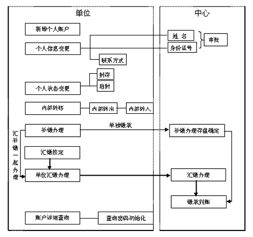 大庆市公积金归集业务办理流程